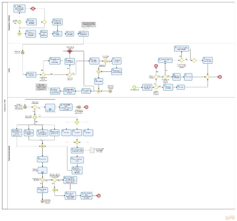 Mapa do Processo do PAAI 2017